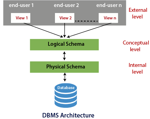 Three Schema Architecture of DBMS