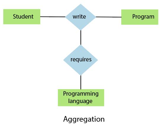 DBMS Aggregation