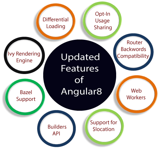 Angular 8 changes and new features