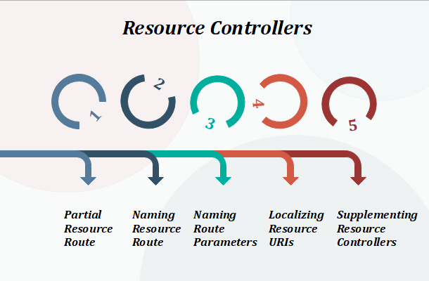 laravel resource controllers