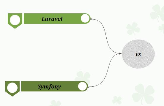 laravel vs othwer framework 8
