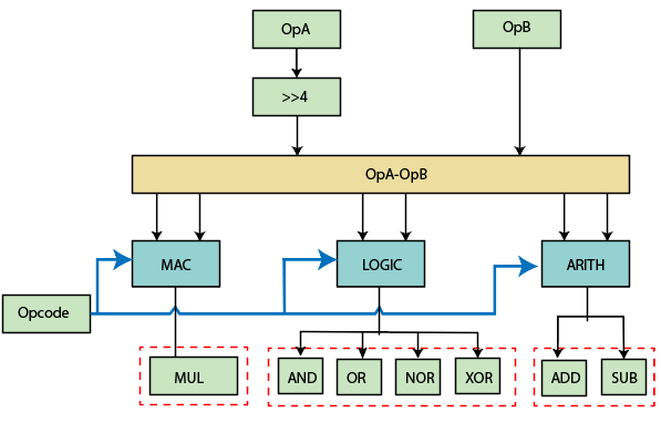 ALU (Arithmetic Logic Unit) Block diagram
