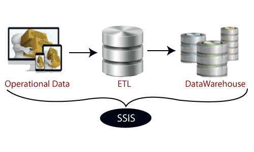 Components of SSIS