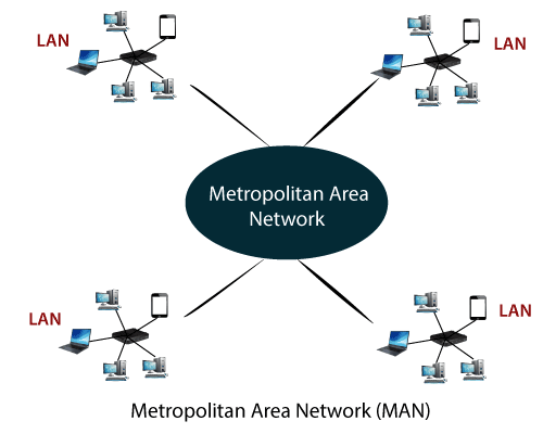 Computer Network 3