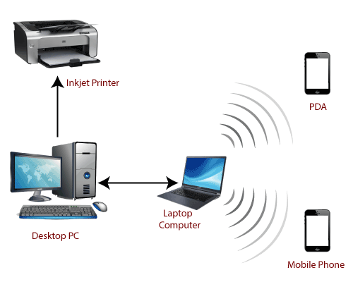 Computer Network 4