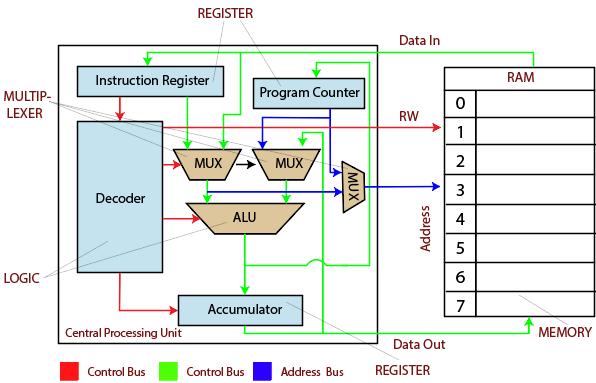 Control Processing Unit