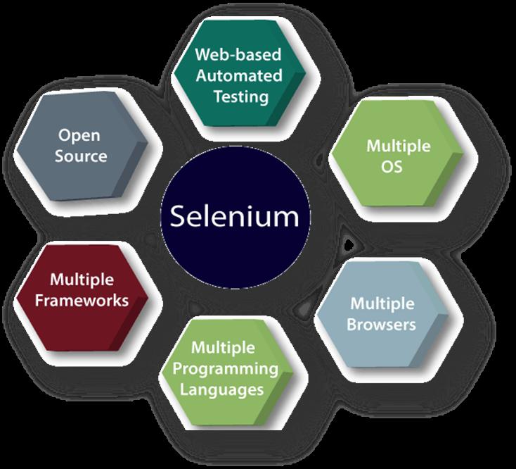 Features of Selenium