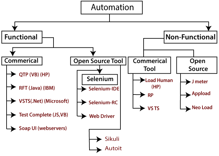 Functional Automation Testing