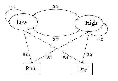 Hidden Markov Models 1