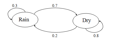 Hidden Markov Models