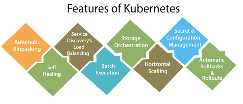 Kubernetes Tutorial 2