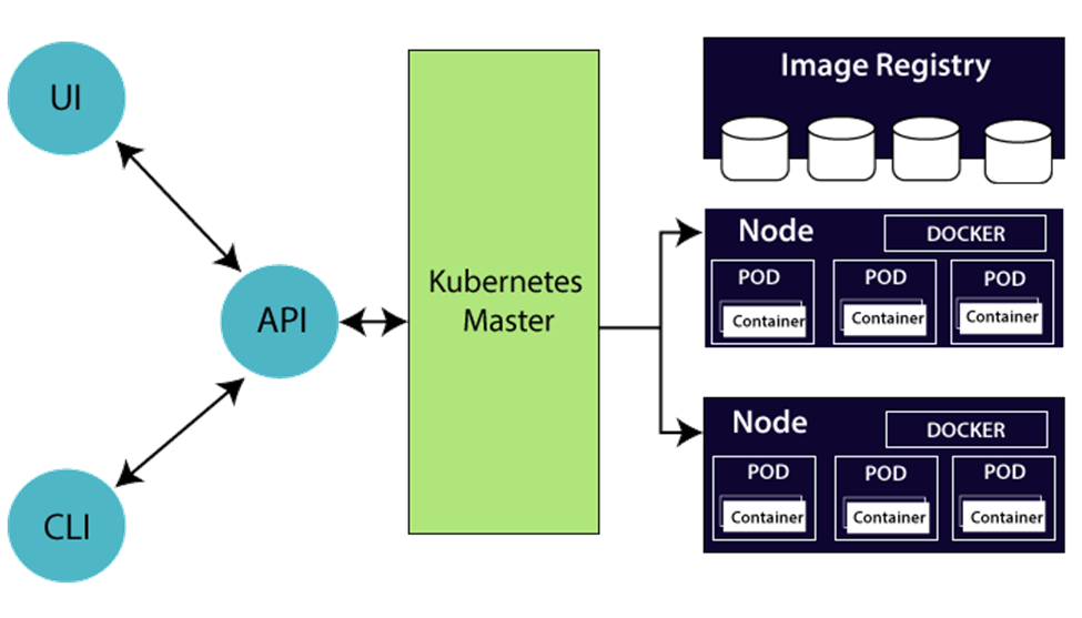 Kubernetes Tutorial 3