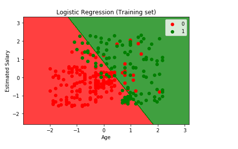 Logistic Regression 7