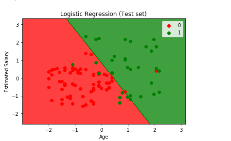 Logistic Regression 8