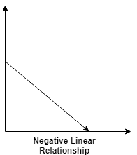 Negative Linear Relationship