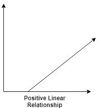 Positive Linear Relationship