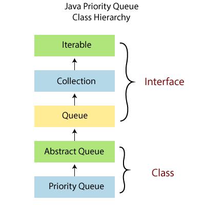 Priority Queue in Java