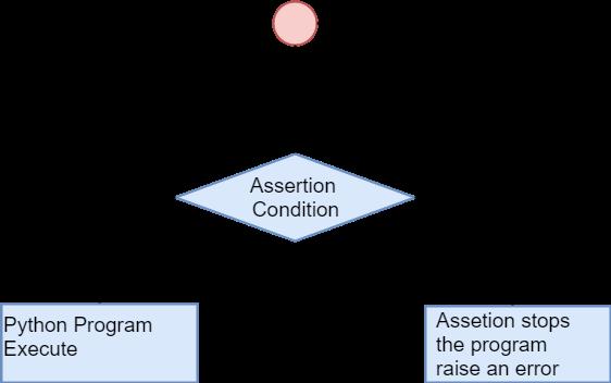 Python Assert