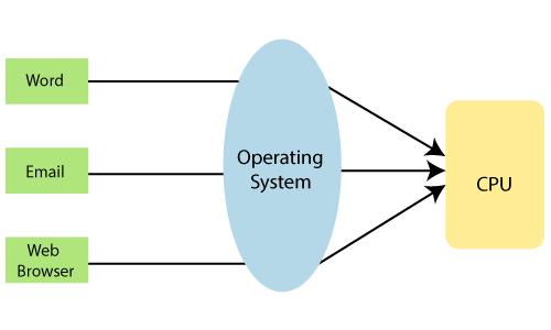 Software 2