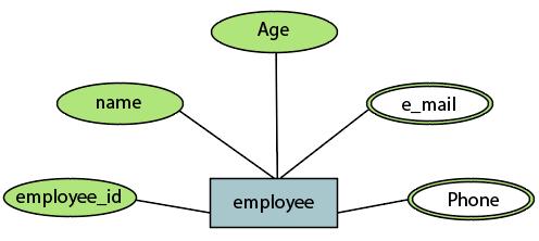 Table Employee1