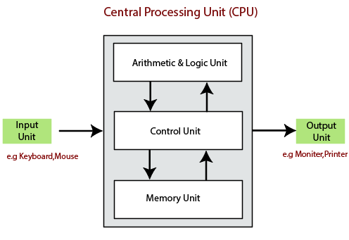 central processing unit | CPU