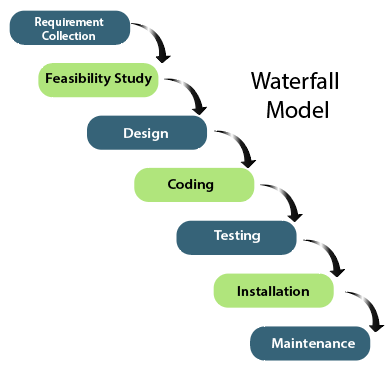 Different Stages of Waterfall Models