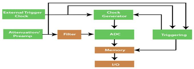 Block Diagram of the digitizer