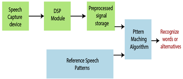 components of the voice recognition device