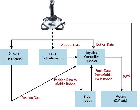 block diagram of the joystick