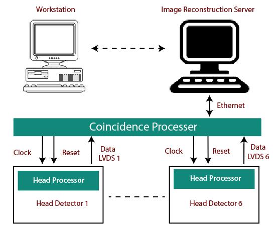 Block diagram of Scanner