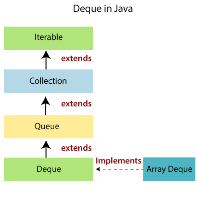 Deque in Java collection