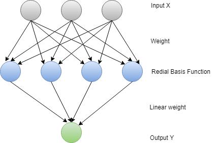 Redial Basis Function