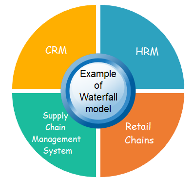 Example of waterfall model