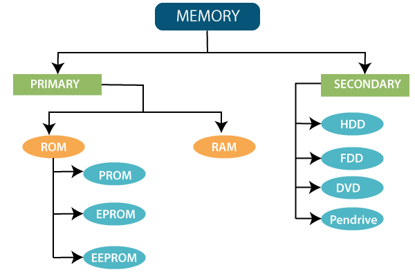 types of memory exist in the computer system