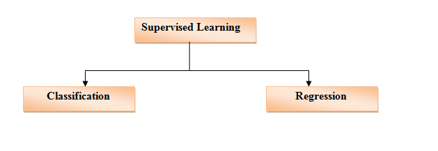 understanding- different-types-of-machine- learning-2