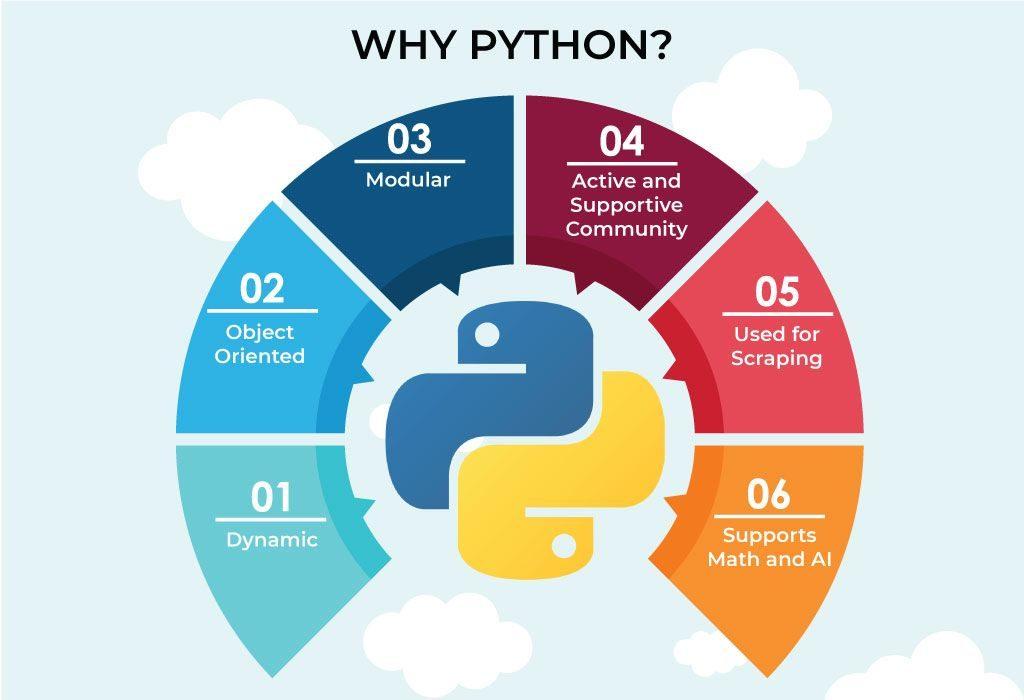 uses of Python | why python