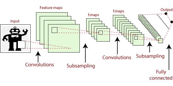 Concept of Keras