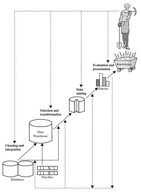 Data Mining 1