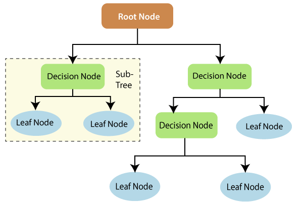 Decision Trees Root Node