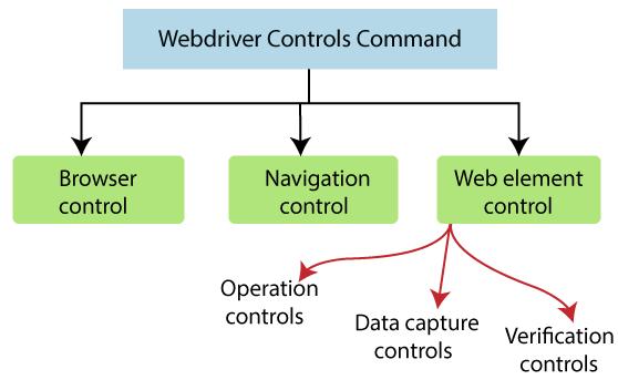 Selenium Web Driver Commands