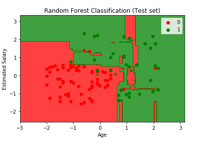 Visualizing the Test Set results