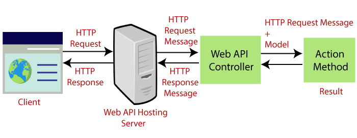 Web API controller and action method