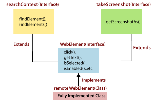 Web Element Hierarchy