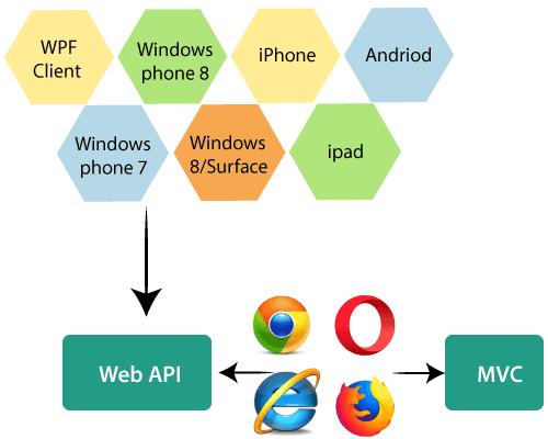 web api tutorial