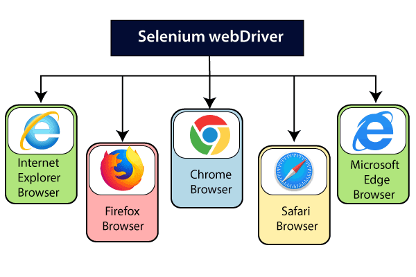 Web driver Introduction 1