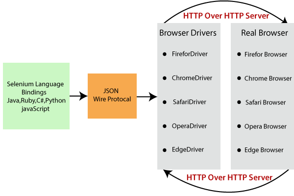 Web driver Introduction 2