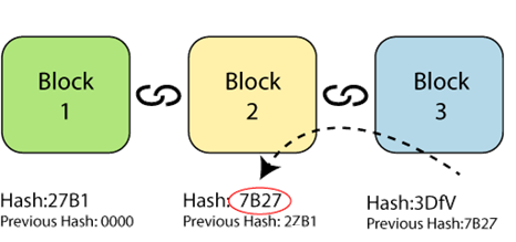 all blocks are containing the hash of their immediate previous block