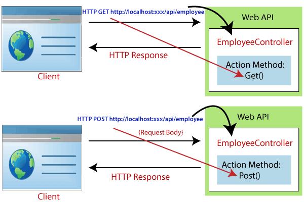 design illustrates the overall Web API requestresponse pipeline
