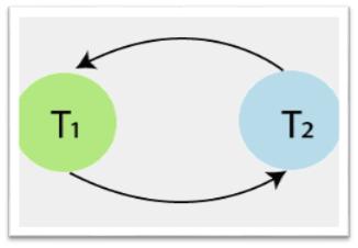 Precedence graph of Schedule S1