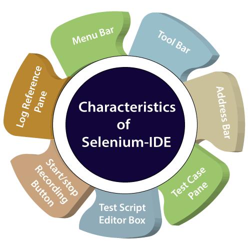 Characteristics of Selenium IDE